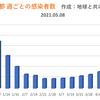 東京都  新型コロナ   1121人感染確認   5週間前の感染者数は446人