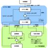 WebアプリケーションフレームワークCatyの現状と今後