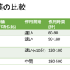 局所麻酔薬の作用時間の比較