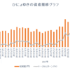 週間成績【第35週目】年初来比+24.70%(先週比-6.61%)