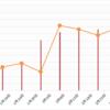 【高金利通貨・複利検討②】50万ではじめるペソ円スワップ+裁量複利投資(年利16.6%狙い) 9週目 (2/27)。年利11%。セントラル短資FXがペソ円の月間スワップ平均が高いのでこちらで。