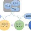 ニフクラESS APIでメール配信を効率的に行う方法