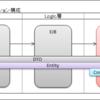 REST風サービスをJavaEEで構築する方法12(DAO層編3)
