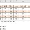 【エクセル】RANK関数の使い方