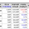日本株の修復度はどの程度なのか