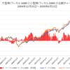 米国小型株が出遅れ / 大型株ショート+小型株ロングで鉄板