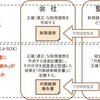 (IPO重要キーワード)5.J−SOX (財務報告にかかわる内部統制報告書制度)