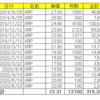 仮想通貨リップル(XRP)の保有状況(2020年11月21日)