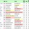 【セントウルステークス&京成杯オータムハンデ2018】秋の開幕週から穴で勝ち取れるのか!?