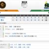 【試合結果】4/12 巨人戦1-6 山田先制アーチも菅野に沈黙