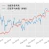 pandas.DataFrame で時系列データの手習い
