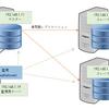 MySQL Utilitiesの導入とmysqlfailoverの動作確認