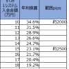 【トラリピ3すくみ検証】トラリピハーフ&ハーフ完全検証:22週目 (9/7)。年利換算23.1%です。戻りで一気に利益が出ています。含み損も激減。素晴らしい状態です。