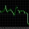 FX市場は全面リスクオフ!