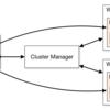 Apache Sparkの勉強-Clusterを構成してみよう!Standaloneクラスタ編