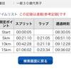 事に当たり、思慮の乏しきを憂うることなかれ  西郷隆盛/鹿児島マラソンに俺は でる!
