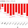 【ショート記事】この1か月の株式指数パフォーマンス