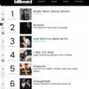 2017年10月7日 Billboard Hot100のランキングチャート