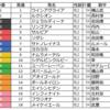 阪神ジュベナイルF(GⅠ)の予想を行います。