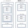 グラフデータベースNeo4jのクエリ言語Cypherの動作検証