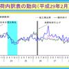 平成29年2月は、欧米向け、中国向けの上昇により、輸出向け出荷が上昇。国内向け出荷は、企業需要の低下により前月比低下だが、消費財は堅調な推移。