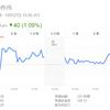 北朝鮮の影響は株式だけではないようだ