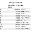 世界の小売業ランキング。健闘する日本の小売業
