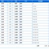 【2019.7.17】船橋⑪第9回 習志野きらっとスプリント(SII)予想&買い目