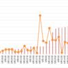 【高金利通貨・複利検討①】リラ円スワップ+裁量複利投資。29週目 (7/10)。年利換算0%。リラ円は大きな値動きがない限りポジションを持ちません。