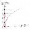 高次圏: 複雑さの2つの方向と半厳密性