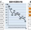 飯塚の犯罪が劇的に減っています!