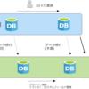Redmineをサービスから自前のサーバに移行する方法