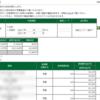 本日の株式トレード報告R2,02,07