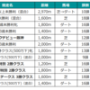 6月7日(3回阪神2日目)の予想を行います。