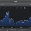 株価下落中のユーナム・グループ  【UNM】