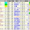 第37回東海ステークス(GII)/ 第61回アメリカジョッキークラブカップ(GII)