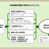 和田かなめ講演会(2月4日)報告(その10)     日本の「健康社会格差」の実態を知ろう