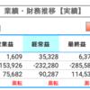 【決算】日産自動車(7201)