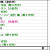 2020年7月のまとめ〜19杯〜