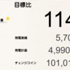 1月の鹿児島県志布志市1号発電所における総発電量は5,702kWh(目標比114%)でした!