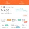 2017/10/17 糖質制限ダイエット36日目