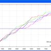 (3) ファームウェア1819におけるウェアレベリングの性能