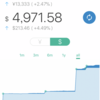 【先週比+58.35$】ウェルスナビ 2018/01 - 2週目の運用実績