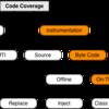 Java (JVM 言語) におけるコードカバレッジの計測方法