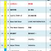 2009年Billboard JAPAN Hot 100週間チャート回顧