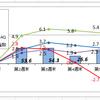 4月の資産運用報告(1)・・・月次では僅差ながら6連騰