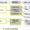【お勉強】トヨタ生産方式【自働化・ジャストインタイム】