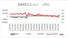 「ドル/円相場乱高下の中、円ネットロングは一段と増加」【今週のIMMポジション】2020/11/17