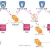AI-OCRを支える非同期処理アーキテクチャ