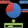 完全版:企業/不動産/プロジェクetcの割引率(WACC)の算出方法